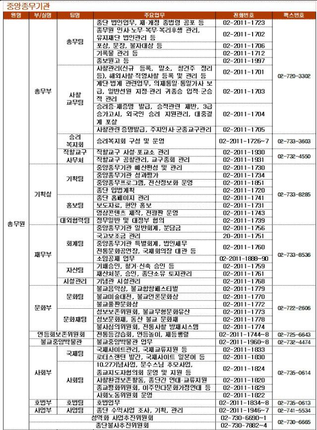 전화번호 총무원 수정_20190412.jpg